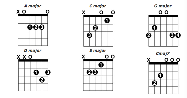 major-open-chords